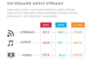 on demand music streams