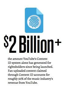 ContentID ha pagado 2 Billones de Dólares a sus creadores
